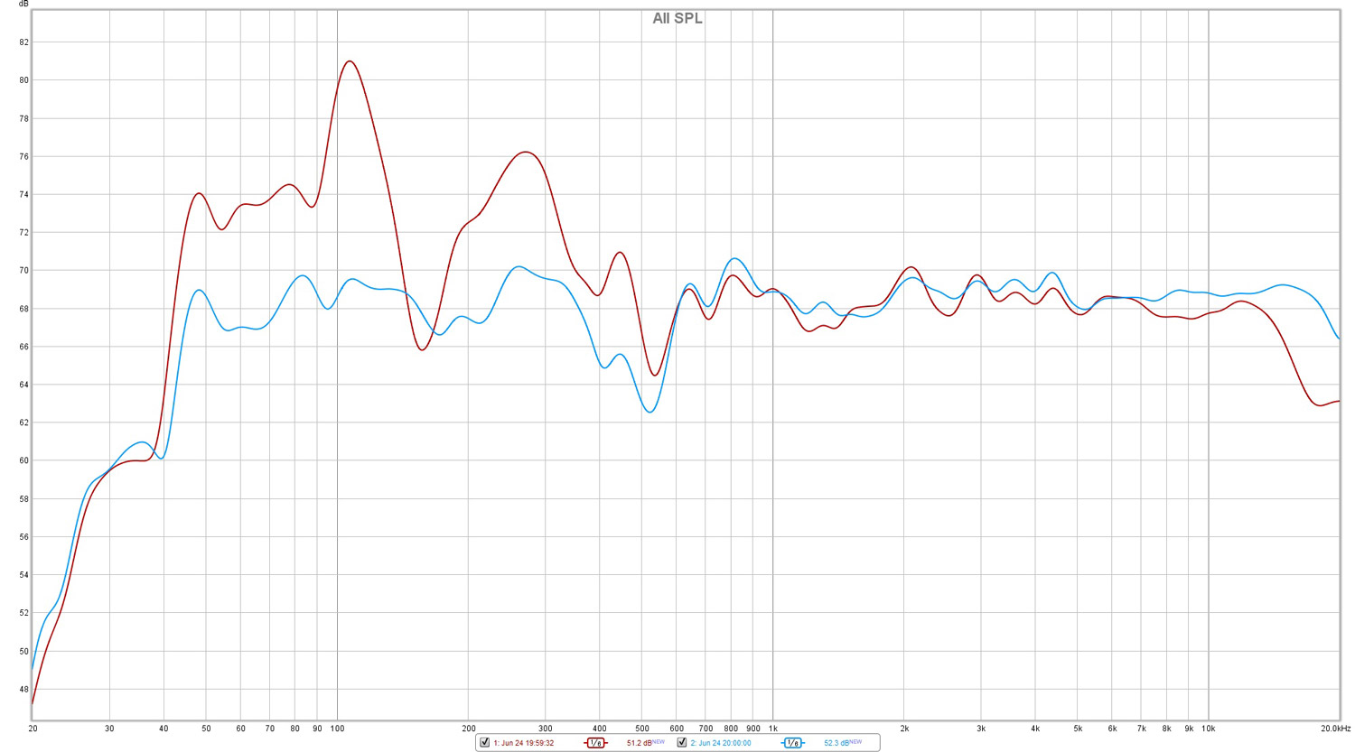 Frequency response without (red) and with (blue) Dirac Live