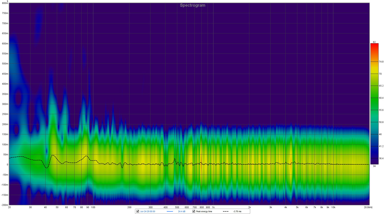 Spectogram - with Dirac Live