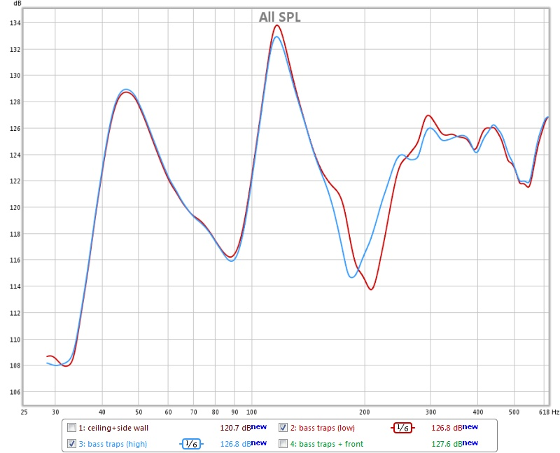 Acoustics: SPL 20-600Hz