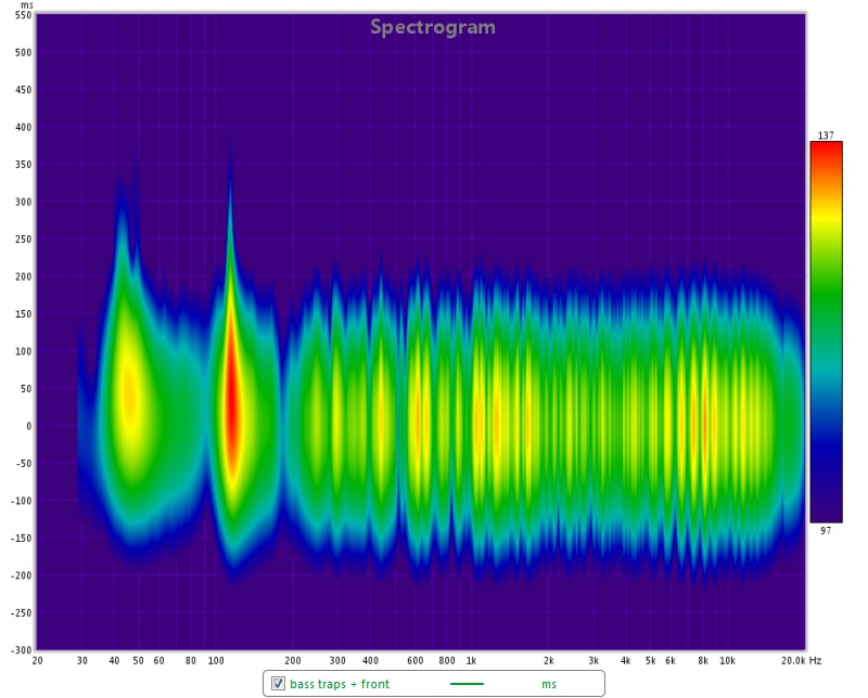 Acoustics: Spectrogram 20-20000Hz with bass traps high and front panels